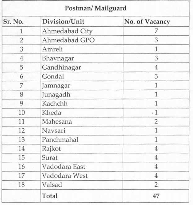 Gujarat post Office Bharti Postman - Mail Guard Jobs