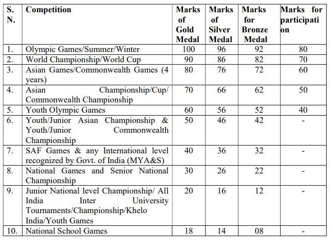 ITBP Sports Quota Recruitment 2020 Sports Qualification