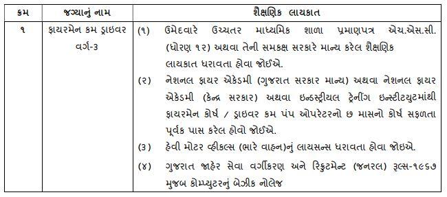 Jamnagar Municipal Corporation Recruitment 2021 - Fireman Cum Driver Vacancy - Education Qualification