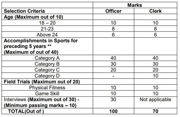 BOI Clerk & General Banking Officer Recruitment For Sportsperson criteria for selection