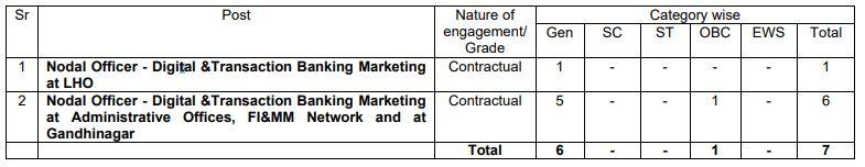 SBI Ahmedabad Circle Vacancy For Nodal Officer -Digital & Transaction Banking-Marketing 2020