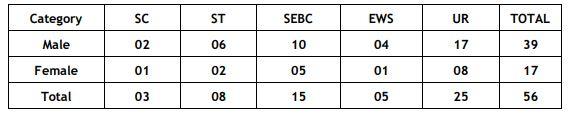 UGVCL Graduate Apprentice Bharti 2020 - 56 Posts