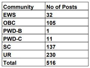 Punjab Postal Circle Recruitment 2020 For 516 GDS Vacancy