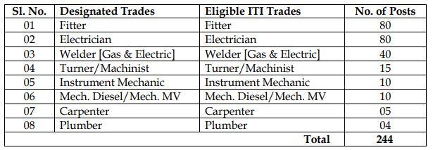 UCIL Apprentice Recruitment 2020 - 244 Trade Apprentice Jobs