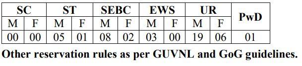 GSECL Recruitment 2021 - 45 Instrument Mechanic Posts