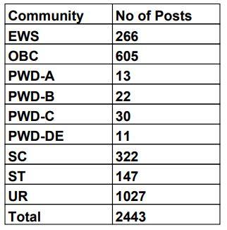 Karnataka Postal Circle Recruitment 2021-Apply Online For 2443 GDS Vacancies
