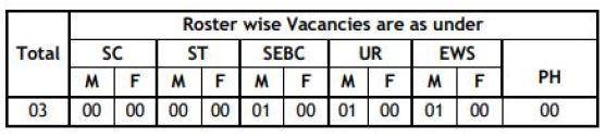03 VIDYUT SAHAYAK (JUNIOR ENGINEER - CIVIL) Vacancies