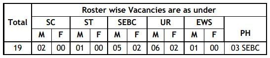 19 VIDYUT SAHAYAK (JUNIOR ENGINEER - ELECTRICAL) Vacancies
