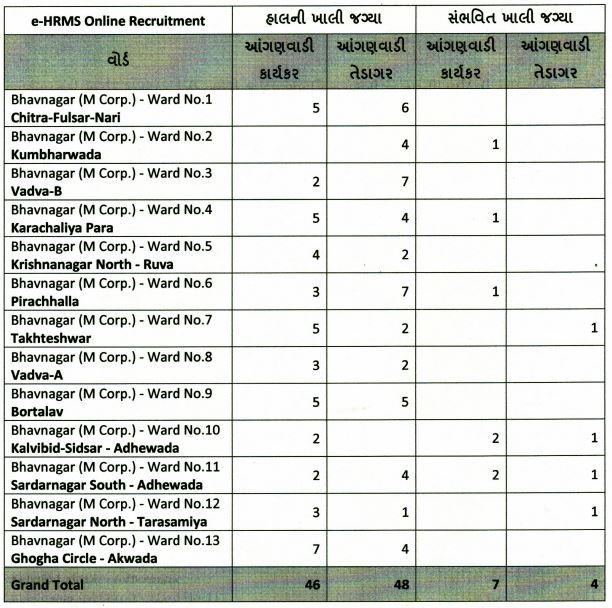 Bhavnagar Anganwadi Bharti 2021 - 100+ Anganwadi Worker-Helper Posts