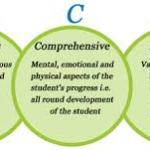 Manipur Board Continuous and Comprehensive Evaluation (CCE) BSEM