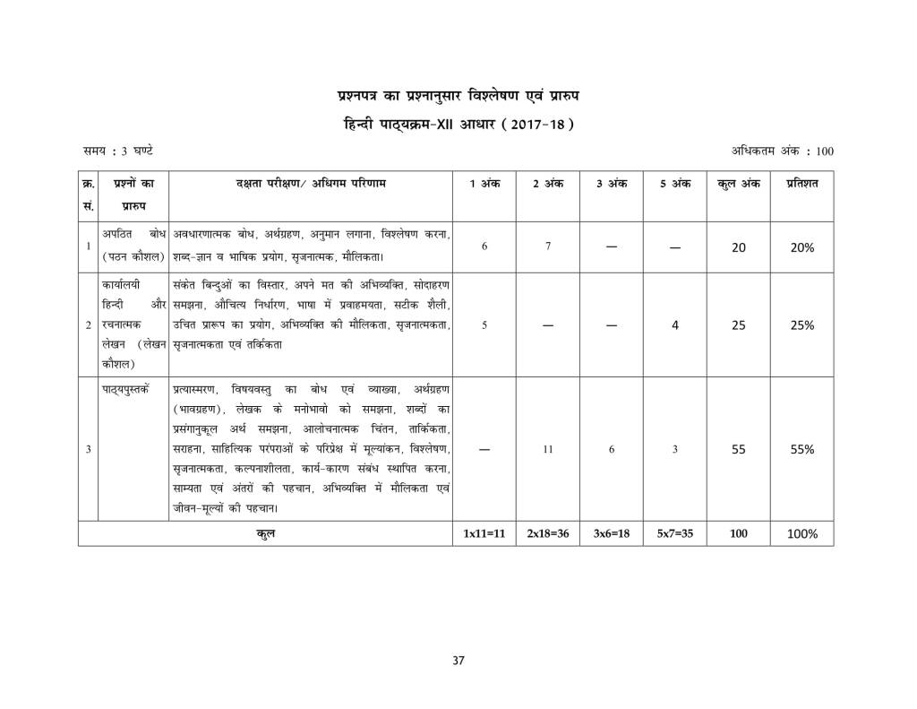 CBSE Syllabus For Class 12th Hindi A, Hindi B 2018-19 NCERT Curriculum, New CBSE Syllabus