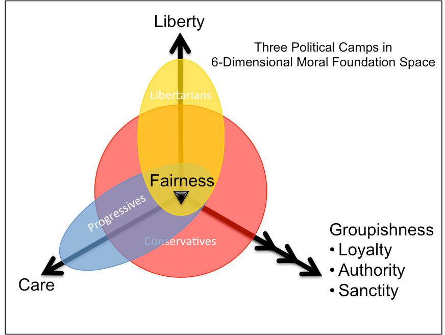 [Image: political-camps-moral-foundations.png?fi...C656&ssl=1]