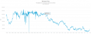 Bitcoin Mempool - Last 60 Days