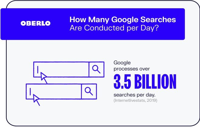 billions of searches are done every day on Google. Searches on Google equate to website traffic