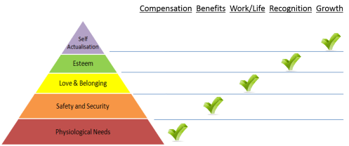 Maslow and Total Rewards