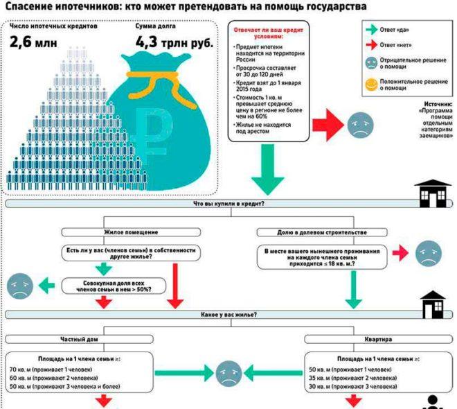 Как получить субсидию на оплату ипотеки