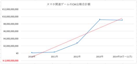 2010年度から2014年のスマホ関連ゲームのCM出稿合計額