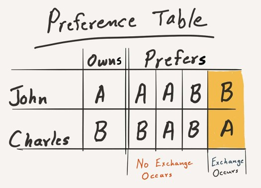Preference Table
