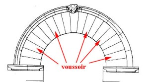 The true arch constructed with voussoirs