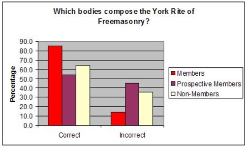 which bodies compose the york rite chart 3