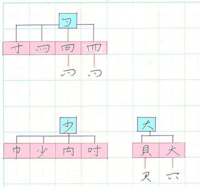 漢字草書 下部首