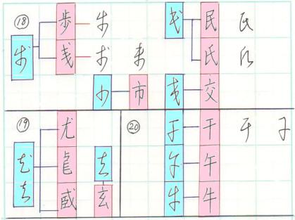 漢字草書の旁