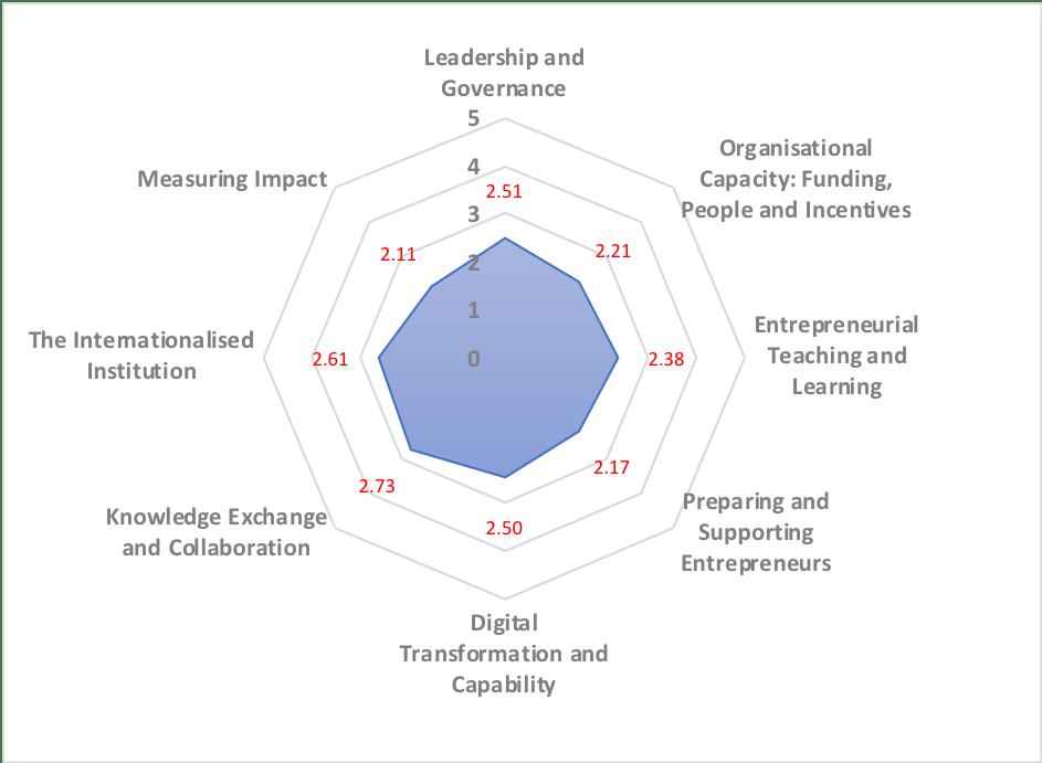 20190208 Development of Belarusian Higher Education Figure 2