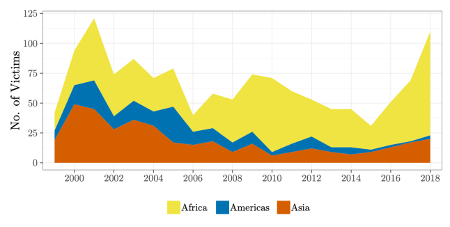 Figure 2 Non-European Victims by Continent (1999-2018)