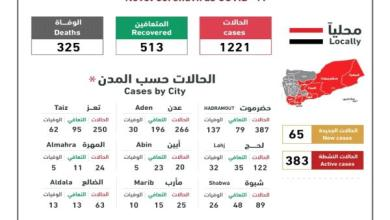 Photo of أخطاء فادحة تقع فيها لجنة الطوارئ اليمنية حول #كورونا وناشطون يتهمون اللجنة بالعبث
