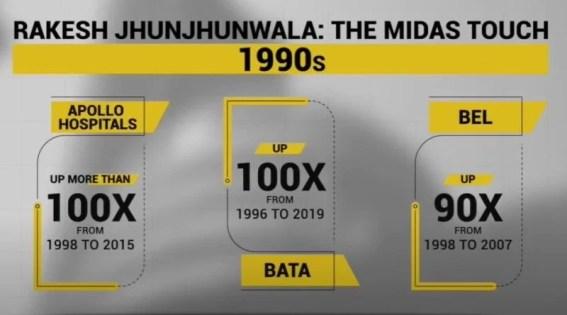 Rakesh Jhunjhunwala's multibagger stocks