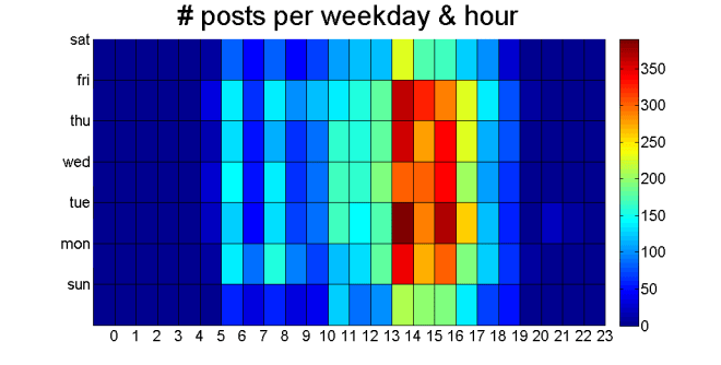 heatmap_numbpost