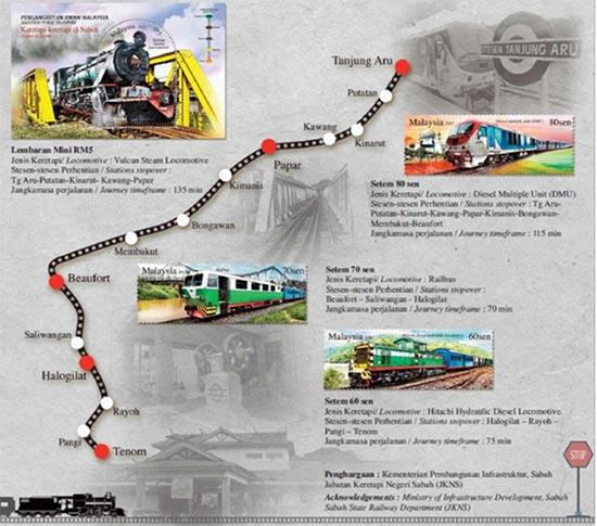 Railway tracks on stamps