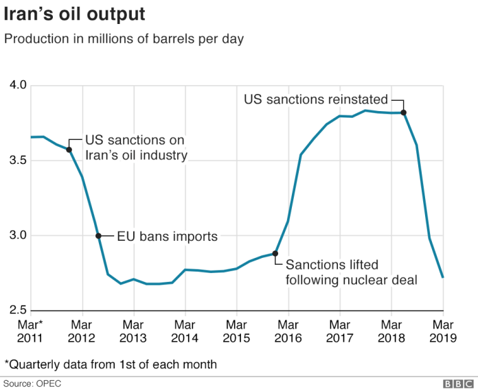 Impact of US Sanctions on Iranian Oil Exports