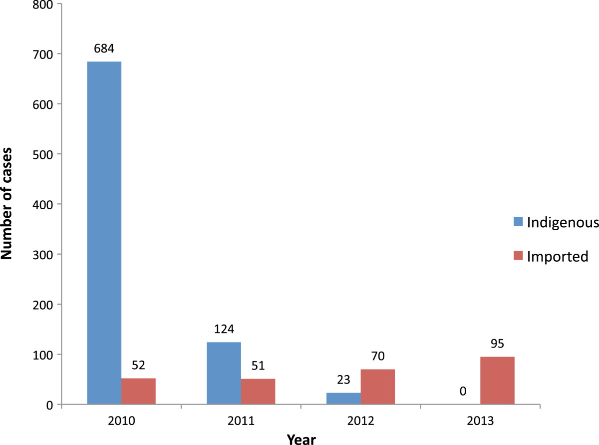 Karunaweera et al.; Malaria Journal201413:59