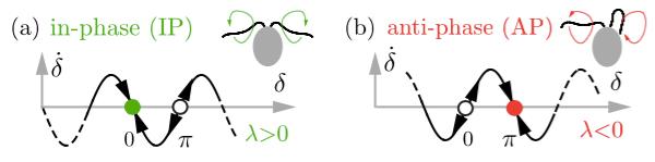 Klindt et al. Fig. 1