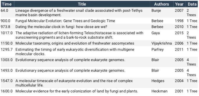 Timetree results for fungi