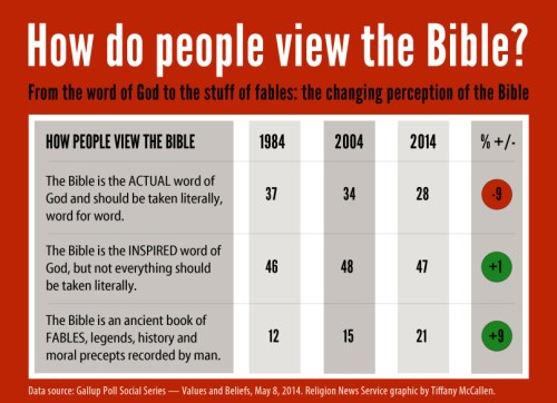bibledecline