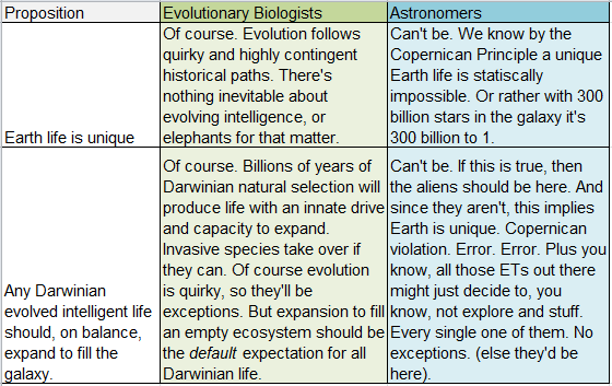 The difference between astronomers and biologists