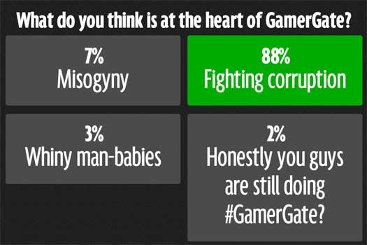 A #gamergate poll