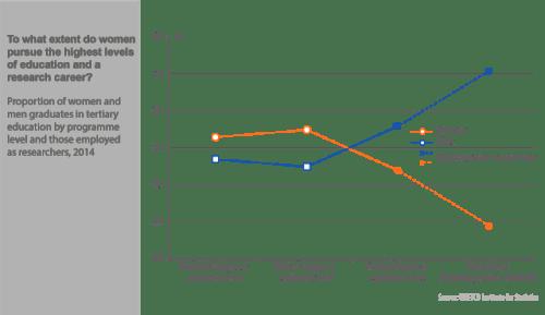 graphic-proportion-women-men-graduates