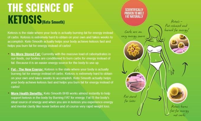 Empire Nutra Keto Smooth Science Behind