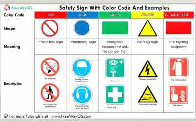 Workplace Safety sign with Color code and Example