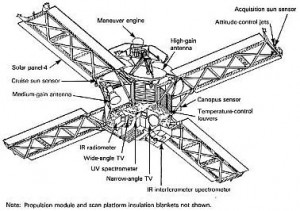 A schematic of Mariner 9, showing the major components and features. Via Wikipedia.