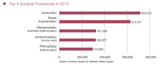 Breast augmentation is second most popular surgery in US in 2013