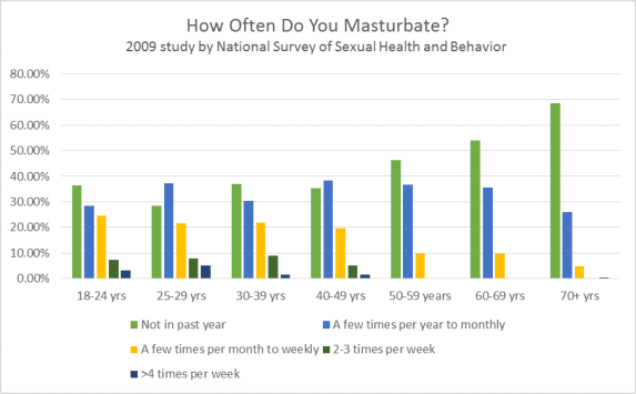 how often do you masturbate