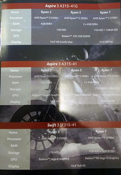 lineup laptop Acer AMD Ryzen