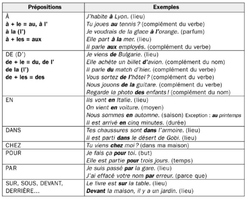 French grammar - preposition