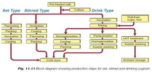 Ligne yaourt industriel de production laitière faisant la machine avec le paquet de bouteille