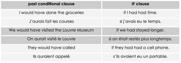 past conditional clauses