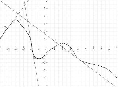 derivation, fonctions, représentation graphique, courbe, premiere